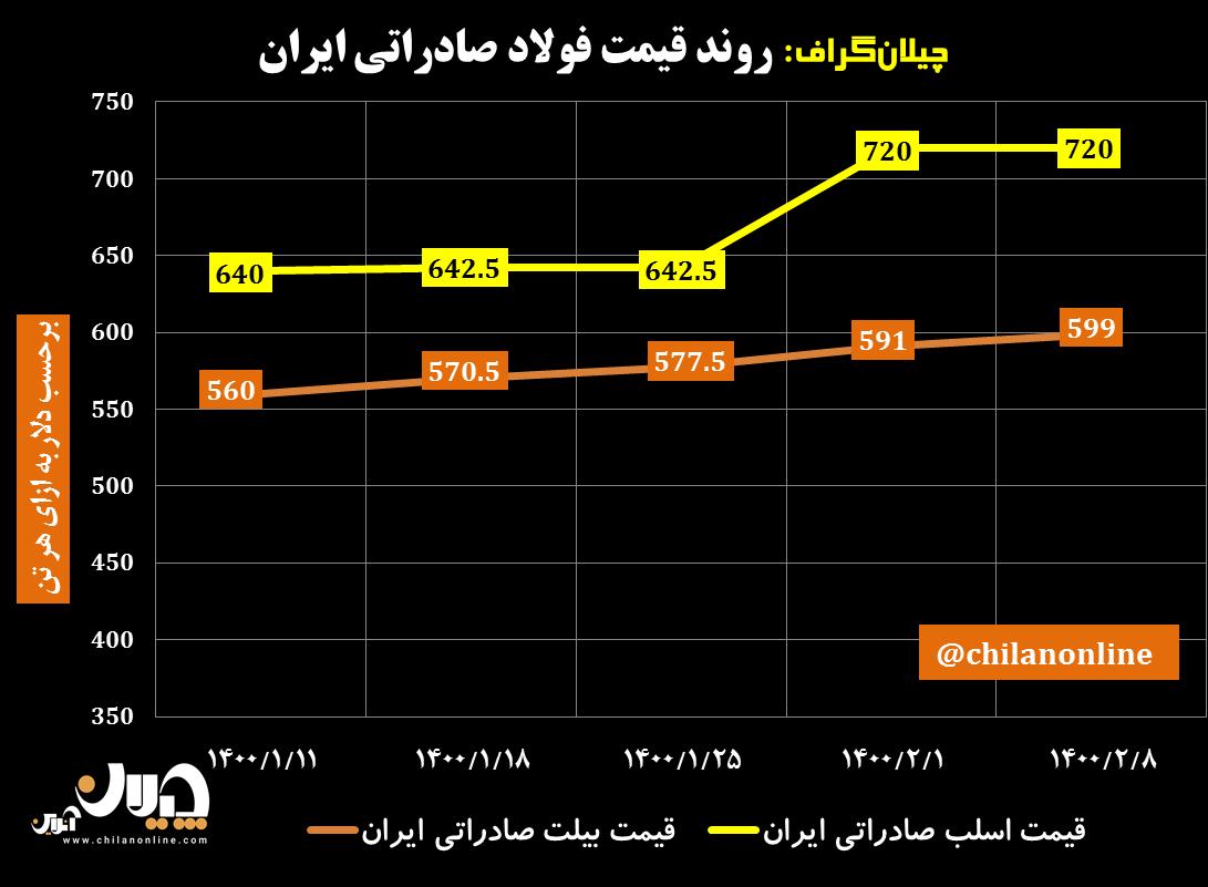 قیمت-فولاد-صادراتی-ایران-13