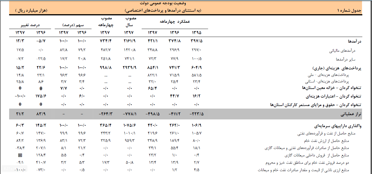 گزارش بانک مرکزی از بخش مالی و بودجه اقتصاد ایران میزان درآمد نفتی و مالیاتی دولت در چهارماهه ابتدایی سال 97 / مالیات دریافتی از مقدار مصوب کمتر بوده است