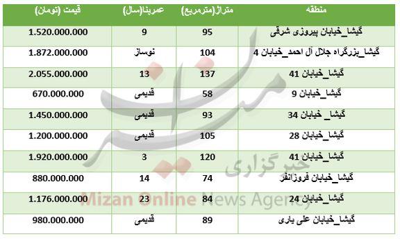 قیمت آپارتمان در منطقه گیشا + جدول