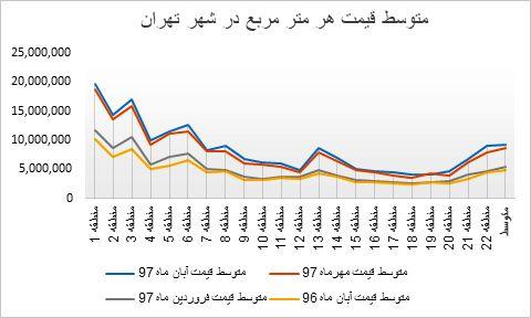 در یک سال اخیر میزان افزایش قیمت مسکن در تهران چقدر بوده است؟