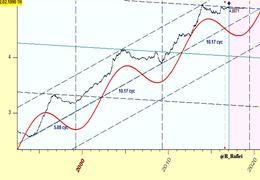 وابستگی سهام ها به شاخص کل بورس