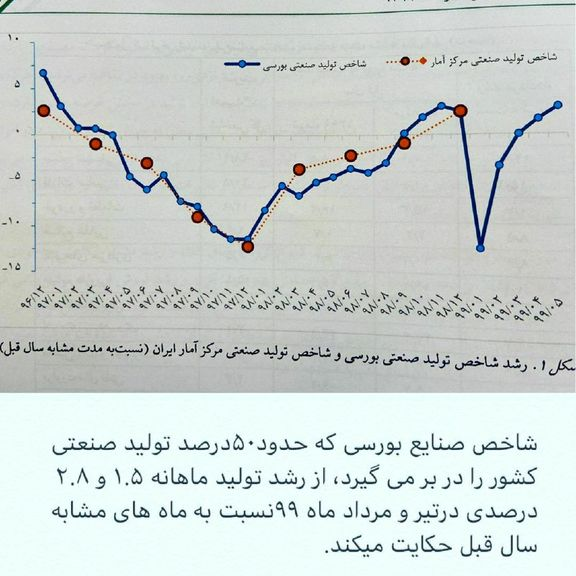 رشد تولید ماهانه شاخص صنایع بورسی در تابستان 99