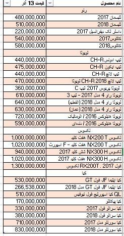 قیمت خودروهای وارداتی + جدول