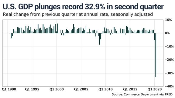 افت شاخصهای آمریکایی به دنبال کاهش 33 درصدی رشد اقتصادی