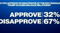 کاهش احتمال پیروزی ترامپ در انتخابات به دلیل شیوع کرونا